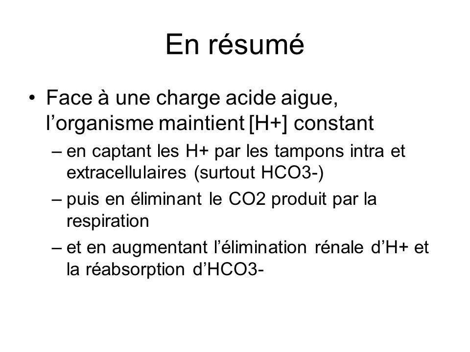En résumé Face à une charge acide aigue, l'organisme maintient [H+] constant.